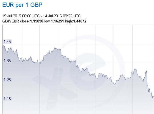 Pound Euro Exchange Rate 12 Months
