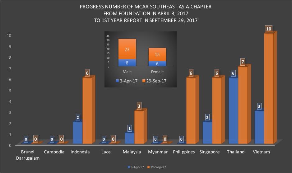 Numbers September 2017
